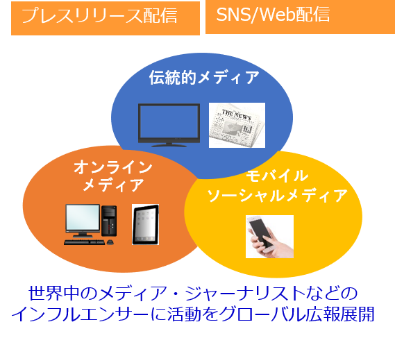 プレスリリース,配信,SNS,Web,伝統,メディア,オンライン,モバイル,ソーシャルメディア,ジャーナリスト,インフルエンサー