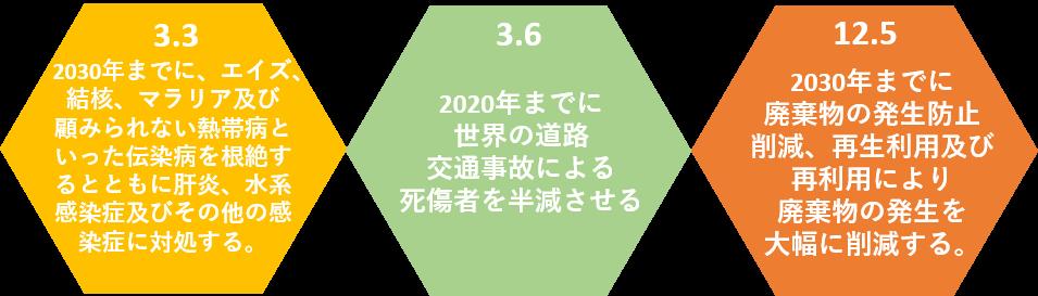 SDGs,ターゲット,顧みられない,熱帯病,ブルーリ,交通事故,死傷者,廃棄物,削減,再利用,グラスウール